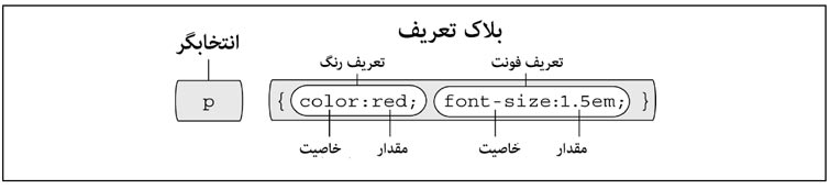 درس چهارم: CSS افزودن استایل به صفحات وب